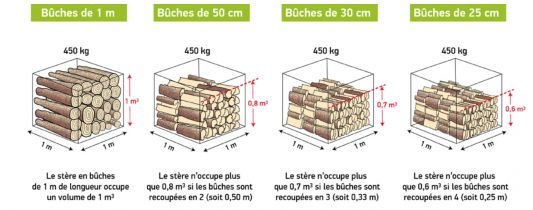 bois de chauffage longwy